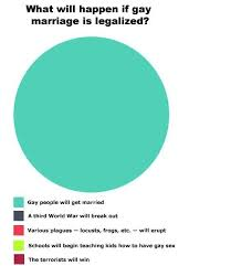 best charts graphs images ha ha so funny and  funny pictures about if gay marriage is legalized oh and cool pics about if gay marriage is legalized also if gay marriage is legalized