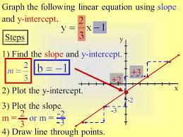 2 3 graph the following linear equation using slope and y intercept
