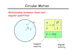 39 circular motion relationship between linear and angular quantities s r r tangent velocity angular velocity
