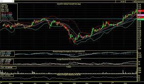 Investmentman Set Technical Chart