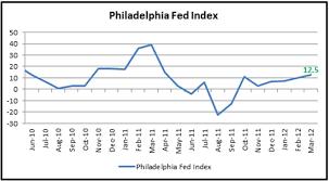 Philly Fed Index Chart Philadelphia Fed Index Hit 11 Month High U S Dollar Weakens