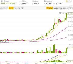Suivez le cours du bitcoin en direct et apprenez a trader le bitcoin et les altcoins. Fomo On Bitcoin Before The Btc Halving In May 2020 Bitcoin Crypto Advice
