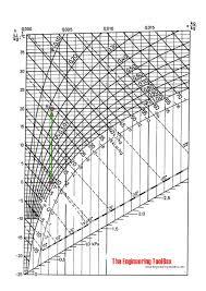 Indoor Relative Humidity Chart Indoor Relative Humidity Versus Outdoor Temperature And