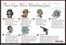 their eyes were watching god summary  click the plot infographic to