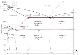 Phase Matter Wikipedia