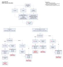How To Make An If Then Flow Chart Flow Chart For 4 Function Calculator Program Template