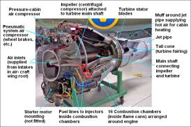 jet engine encyclopedia article citizendium an early centrifugal jet engine dh goblin ii sectioned to show internal components
