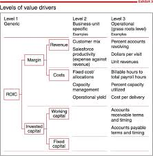 What Is Value Based Management Mckinsey