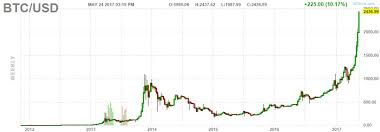 Bitcoin Value Chart History This Must Become The Most Amazing Chart In History Of