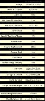 energy storm 5600ier lifan power usa esi 5600ier
