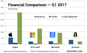 Microsoft Company Worth With 256 Billion Apple Has More Cash Than Amazon