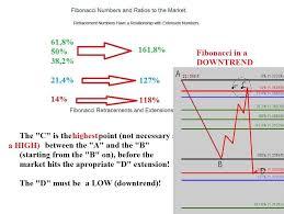 How To Trade The Fibonacci Numbers Concept 2 5 Fibonacci
