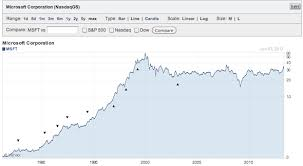 microsoft stock price history better to invest in growth stocks over dividend stocks for younger