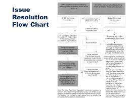 Issue Resolution Procedure Flow Chart Department Of Education Ppt Video Online Download