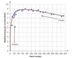 a graph is shown where the x axis is labeled binding energy per nucleon
