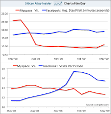 Chart Of The Day Myspaces Horrendous User Engagement