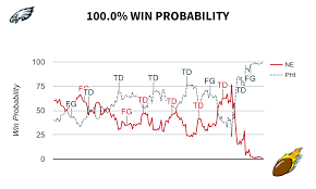 Super Bowl Chart The 10 Biggest Plays Of Super Bowl Lii