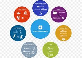 sumo logic sumo logic performance metric organization log analysis logfile