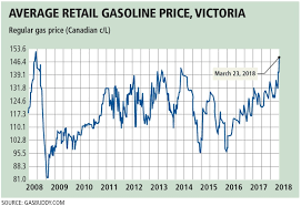 Why Gas Prices Spike In Spring And Why They Might Stay