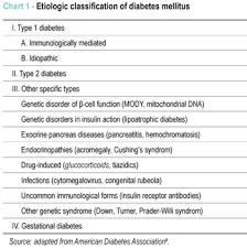 Diabetes Mellitus Classification