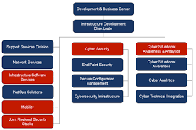 Disa Cio Org Chart Five Cybersecurity Hotspots In A Reorganized Disa