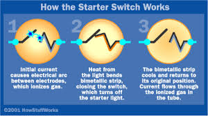 start it up how fluorescent lamps work howstuffworks how fluorescent lamps work