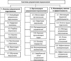 РЫНОК ТРУДА КЛАССИФИКАЦИЯ ПЕРСОНАЛА ПО КАТЕГОРИЯМ СИСТЕМА  Структура разделов системы управления персоналом