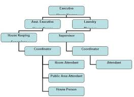 Organization Chart Of Housekeeping Department In A Small Hotel Housekeeping Operation Of Hotel Abakash Assignment Point