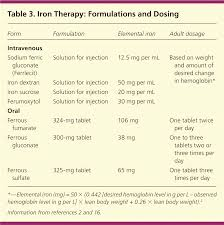 Iron Deficiency Anemia Evaluation And Management American