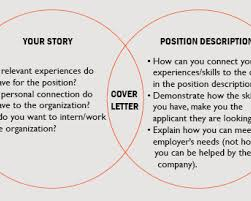 patriotexpressus personable cover letter basics syracuse patriotexpressus extraordinary cover letter basics syracuse university extraordinary venn diagram showing relationship between your story