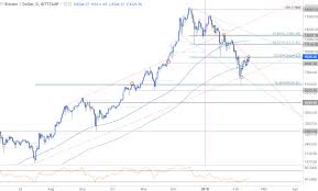 Bitcoin Price Chart Full Bitcoin Price Surges 57 Off Monthly Lows Bullish Breakout
