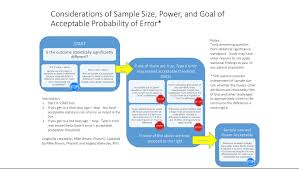 Statistical Power Formula What Is Power Statistics Teacher