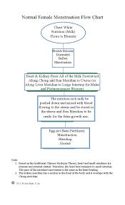 Normal Female Menstruation Flow Chart Universal