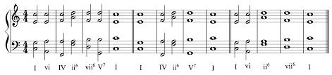 Bach Chord Progression Chart Unlocking The Mysteries Of Diatonic Harmony Art Of Composing
