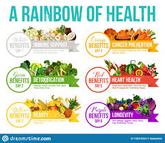 Rainbow Fruits And Vegetables Chart Color Diet Rainbow Fruits And Vegetables Stock Vector