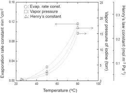 Alcohol Evaporation Temperature Chart Effects Of Temperature And Solution Composition On
