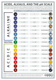 Ph Level Chart For Urine Acids Alkalis And The Ph Scale Compound Interest