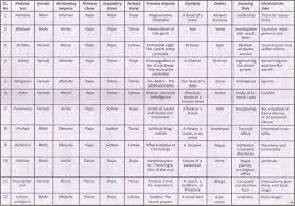 Decoding The Nakshatras Latest Modern Astrology Updates