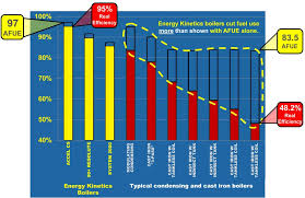 Boiler Efficiency Chart Afue And Real Boiler Efficiency Annual Fuel Utilization