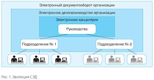 Статья Баласаняна В Э СЭД на пути к безбумажному  В этих системах хранилась и обрабатывалась преимущественно регистрационно контрольная информация о документах их движении и исполнении таким образом