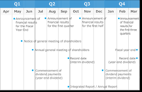 fiscal year 2019 dates ir calendar others investor relations tis inc