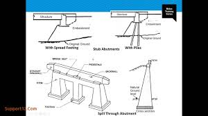 Abutment Definition Best Of Pedestal Definition In Civil Engineering Support12 Com