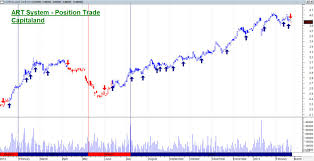 Singapore Stocks How To Trade Cfd Andy Yew