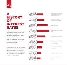 A History Of Interest Rates Amanda Crosby