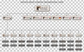 Airasia Stock Chart Organizational Chart Airasia Khuyool Group Business Png