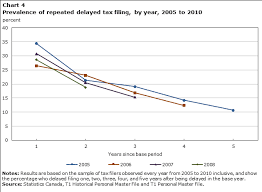 Big Tax Data And Economic Analysis Effects Of Personal