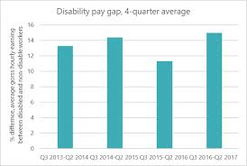 Disability Pay Chart 2017 The Disability Pay Gap Is At A Four Year High Ministers