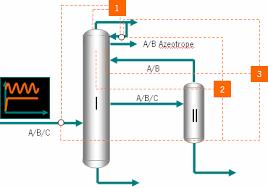 Azeotropic Distillation Azeotropic Distillation Apparatus