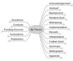 How to write a thesis (Bachelor, Master, or PhD) and which ...