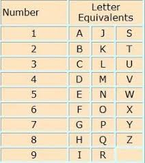 Numerology Number And Letter Equivalents Chart